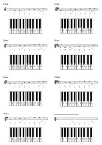 Kvintskalor-dur-#-med-klaviatur