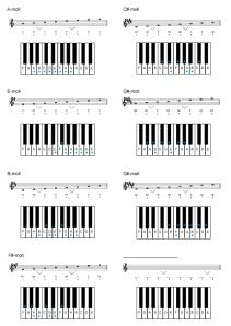 Kvintskalor-moll-#-med-klaviatur